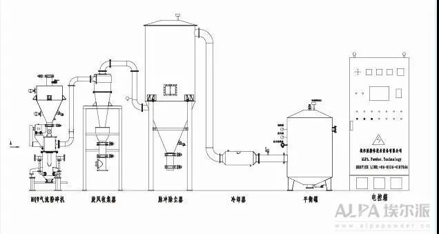 氮气保护气流粉碎机