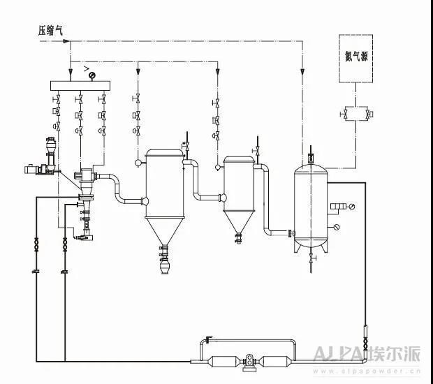 氮气保护气流分级机